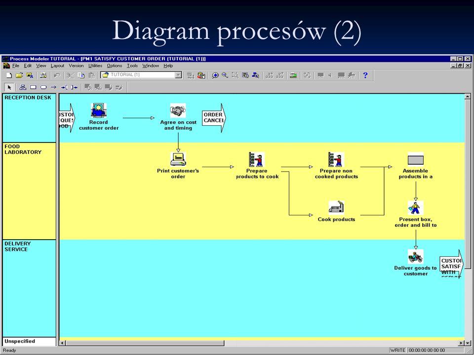 Diagram procesów (2)