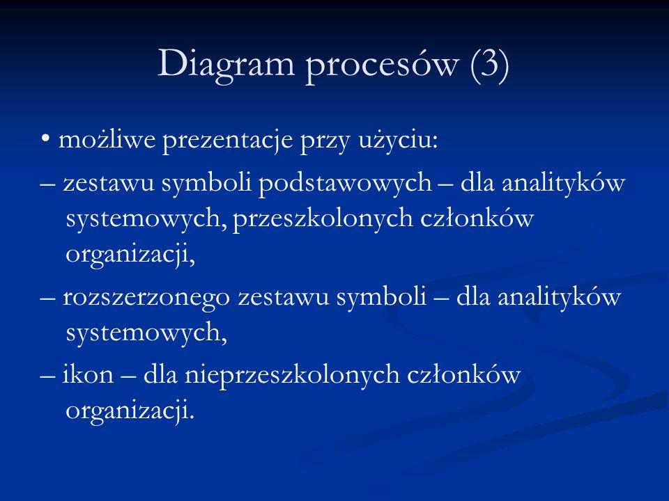 Diagram procesów (3) możliwe prezentacje przy użyciu: – zestawu symboli podstawowych – dla analityków systemowych, przeszkolonych członków organizacji