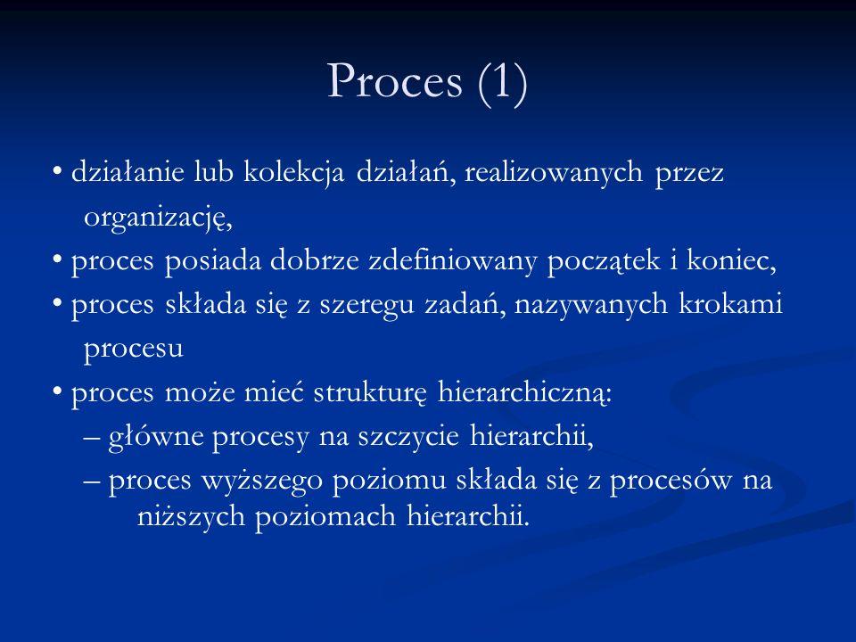 Proces (1) działanie lub kolekcja działań, realizowanych przez organizację, proces posiada dobrze zdefiniowany początek i koniec, proces składa się z