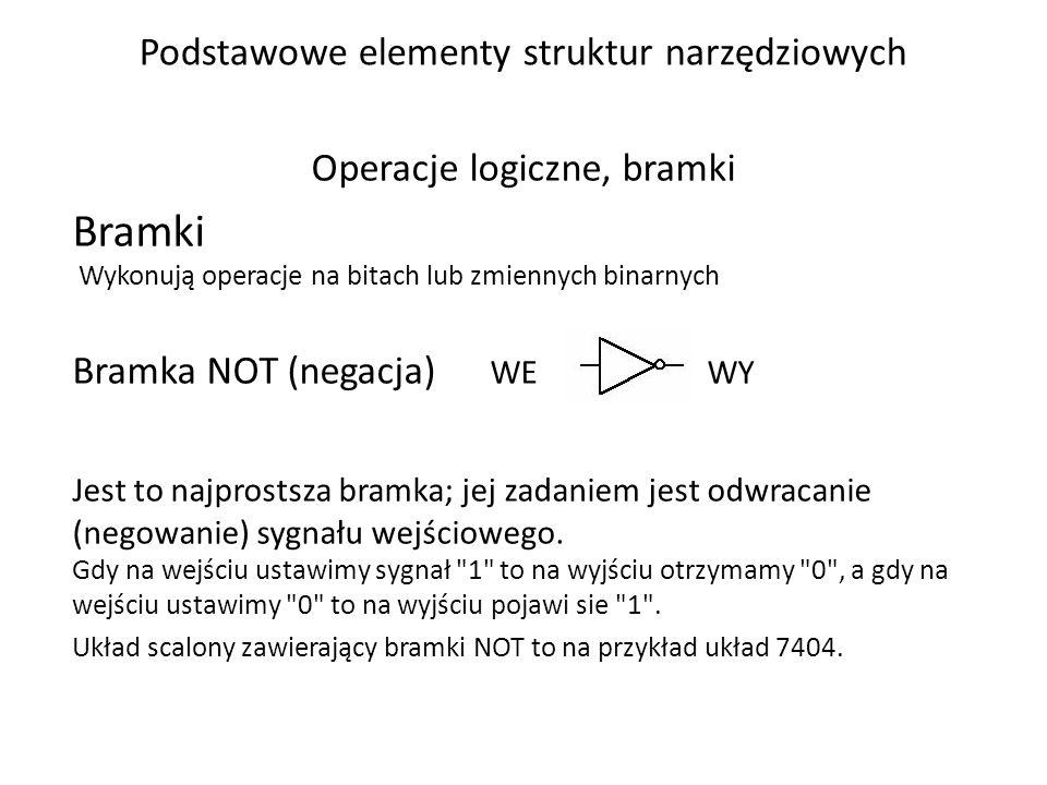 Podstawowe elementy struktur narzędziowych Operacje logiczne, bramki Bramki Wykonują operacje na bitach lub zmiennych binarnych Bramka NOT (negacja) W