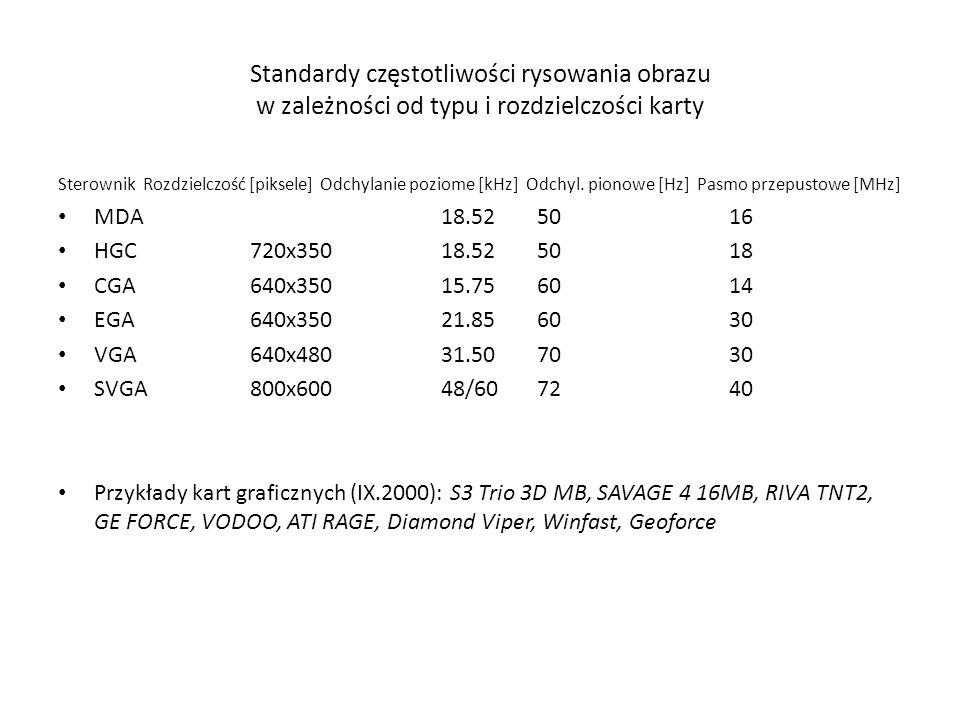 Standardy częstotliwości rysowania obrazu w zależności od typu i rozdzielczości karty Sterownik Rozdzielczość [piksele] Odchylanie poziome [kHz] Odchy