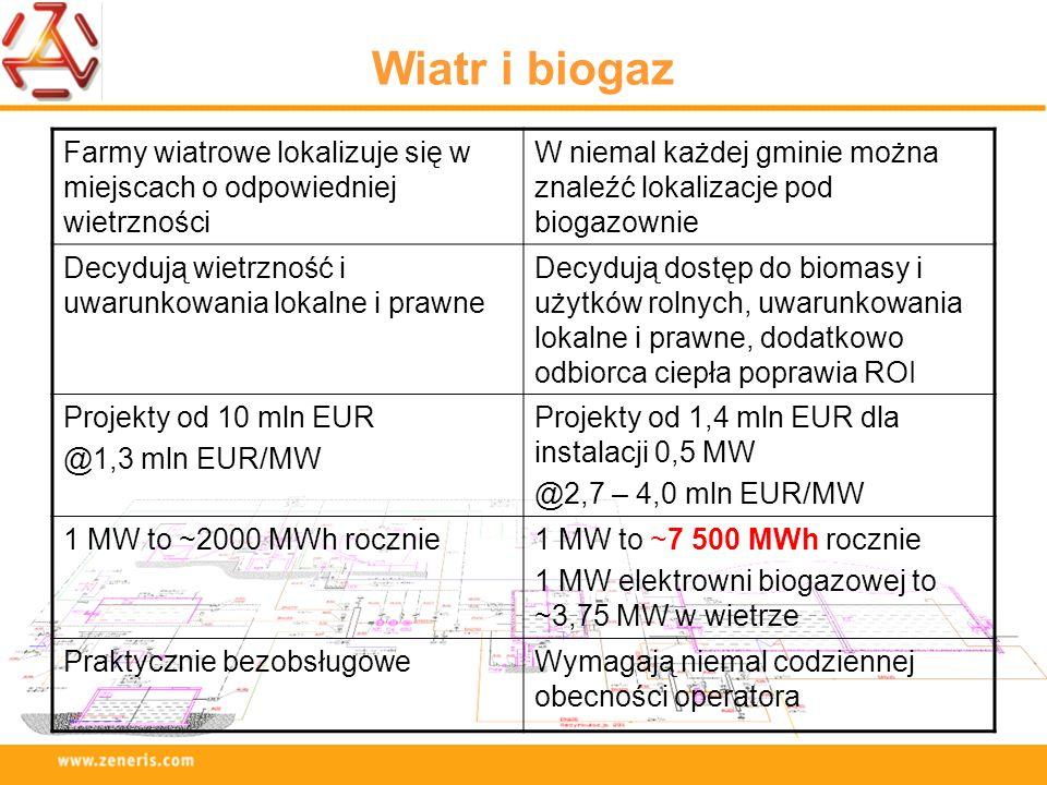 Wiatr i biogaz Farmy wiatrowe lokalizuje się w miejscach o odpowiedniej wietrzności W niemal każdej gminie można znaleźć lokalizacje pod biogazownie D