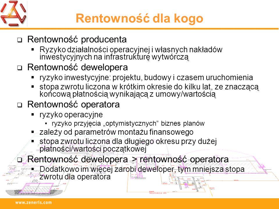 Rentowność dla kogo Rentowność producenta Ryzyko działalności operacyjnej i własnych nakładów inwestycyjnych na infrastrukturę wytwórczą Rentowność de