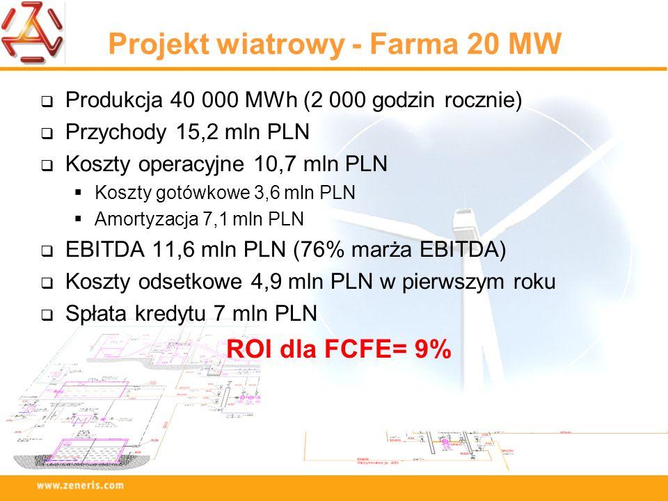 Projekt wiatrowy - Farma 20 MW Produkcja 40 000 MWh (2 000 godzin rocznie) Przychody 15,2 mln PLN Koszty operacyjne 10,7 mln PLN Koszty gotówkowe 3,6