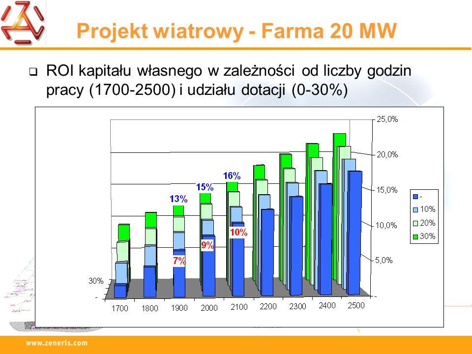 Projekt wiatrowy - Farma 20 MW ROI kapitału własnego w zależności od liczby godzin pracy (1700-2500) i udziału dotacji (0-30%)