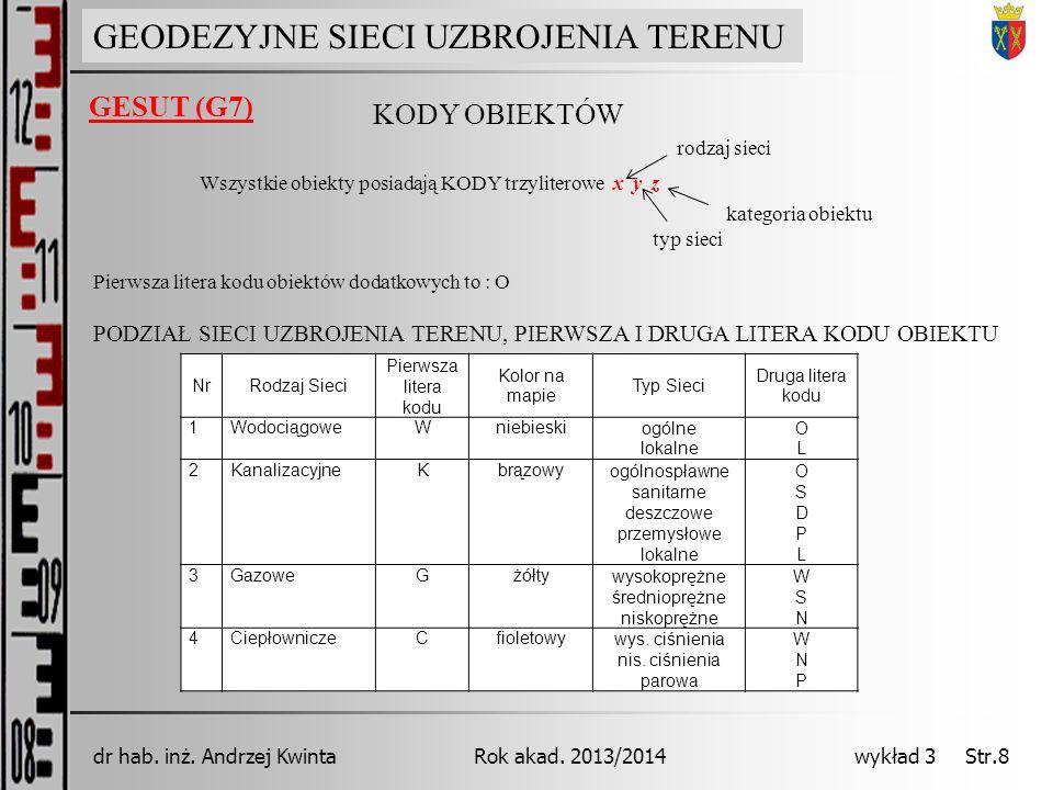 GEODEZJA INŻYNIERYJNA Rok akad. 2013/2014dr hab. inż. Andrzej Kwinta wykład 3 Str.8 GEODEZYJNE SIECI UZBROJENIA TERENU GESUT (G7) KODY OBIEKTÓW Wszyst