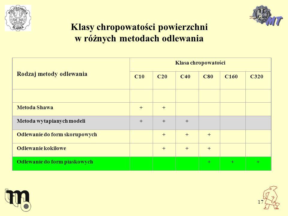 17 Klasy chropowatości powierzchni w różnych metodach odlewania Rodzaj metody odlewania Klasa chropowatości C10C20C40C80C160C320 Metoda Shawa++ Metoda