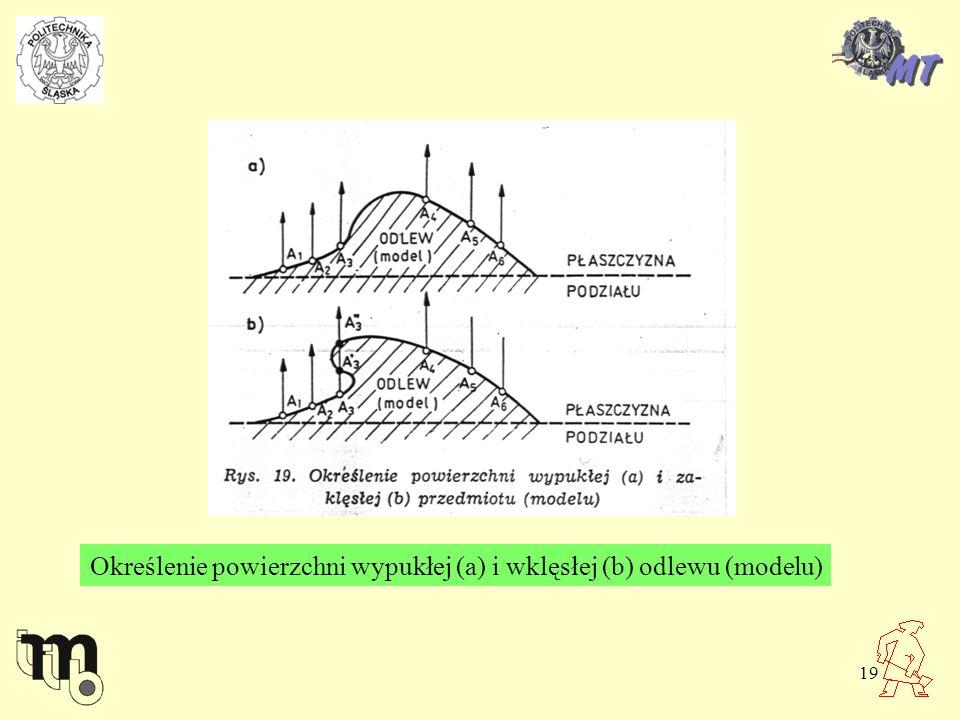 19 Określenie powierzchni wypukłej (a) i wklęsłej (b) odlewu (modelu)