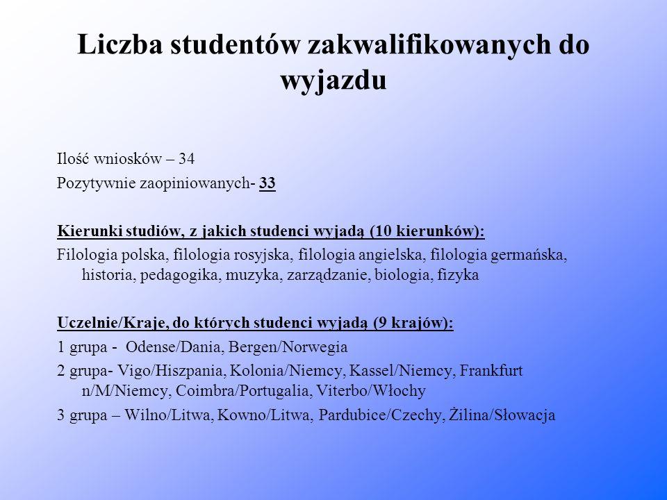 Liczba studentów zakwalifikowanych do wyjazdu Ilość wniosków – 34 Pozytywnie zaopiniowanych- 33 Kierunki studiów, z jakich studenci wyjadą (10 kierunk