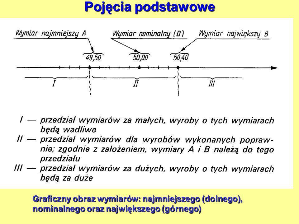 Pojęcia podstawowe Graficzny obraz wymiarów: najmniejszego (dolnego), nominalnego oraz największego (górnego)