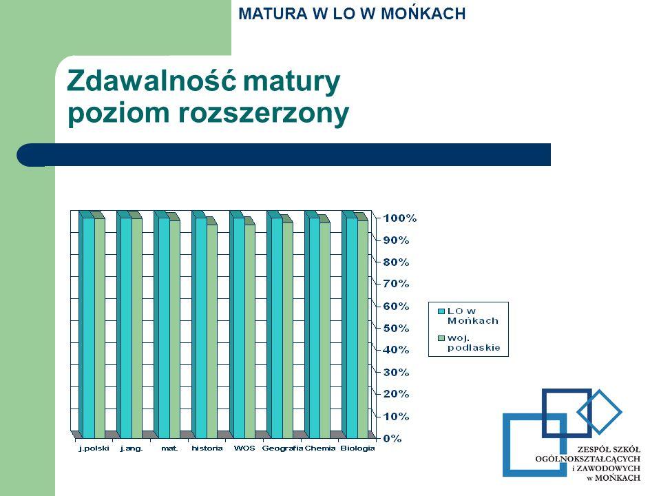 Zdawalność matury poziom rozszerzony MATURA W LO W MOŃKACH