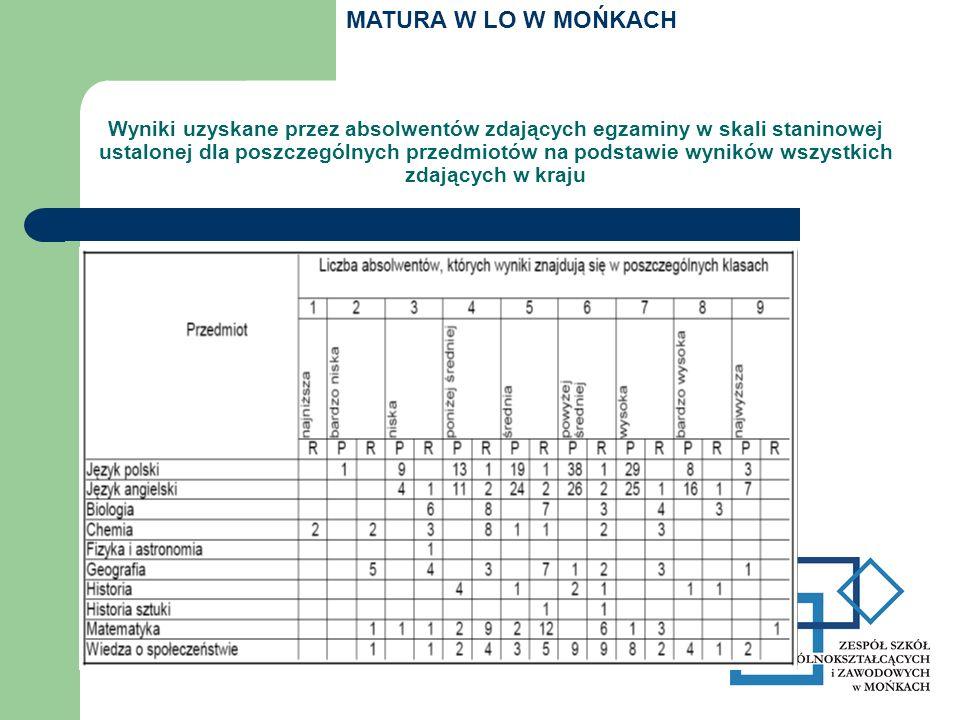 Wyniki uzyskane przez absolwentów zdających egzaminy w skali staninowej ustalonej dla poszczególnych przedmiotów na podstawie wyników wszystkich zdających w kraju MATURA W LO W MOŃKACH