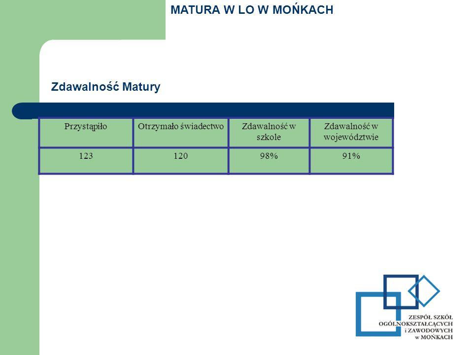 PrzystąpiłoOtrzymało świadectwoZdawalność w szkole Zdawalność w województwie 12312098%91% Zdawalność Matury MATURA W LO W MOŃKACH