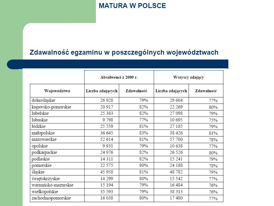 MATURA W POLSCE Zdawalność egzaminu w poszczególnych województwach