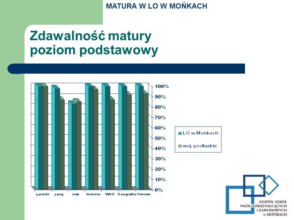 Zdawalność matury poziom podstawowy MATURA W LO W MOŃKACH