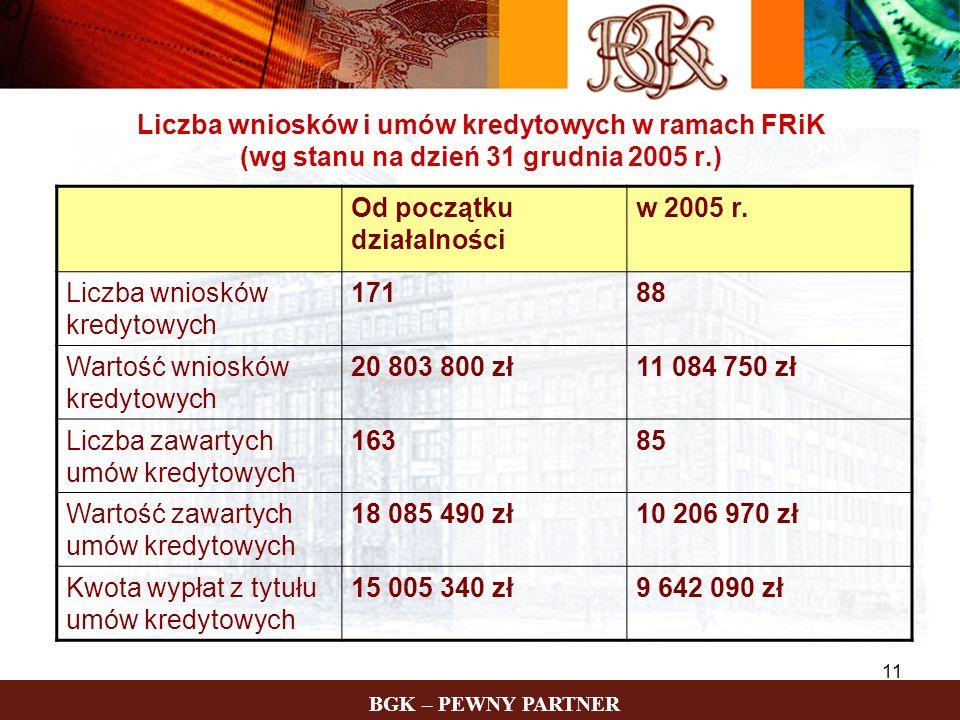 11 Liczba wniosków i umów kredytowych w ramach FRiK (wg stanu na dzień 31 grudnia 2005 r.) Od początku działalności w 2005 r. Liczba wniosków kredytow