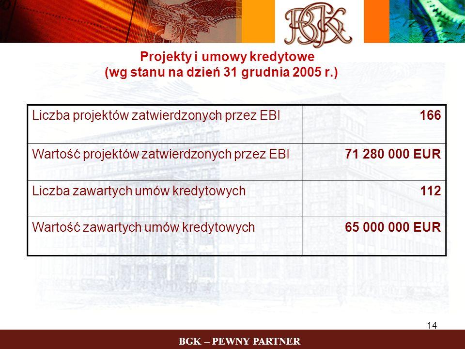 BGK – PEWNY PARTNER 14 Projekty i umowy kredytowe (wg stanu na dzień 31 grudnia 2005 r.) Liczba projektów zatwierdzonych przez EBI166 Wartość projektó