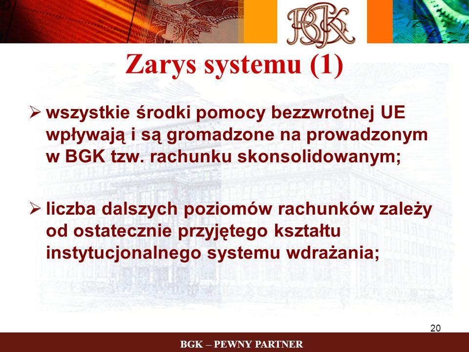 BGK – PEWNY PARTNER 20 Zarys systemu (1) wszystkie środki pomocy bezzwrotnej UE wpływają i są gromadzone na prowadzonym w BGK tzw. rachunku skonsolido
