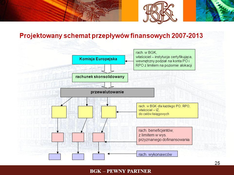 BGK – PEWNY PARTNER 25 Projektowany schemat przepływów finansowych 2007-2013 rachunek skonsolidowany Komisja Europejska rach. w BGK, właściciel – inst