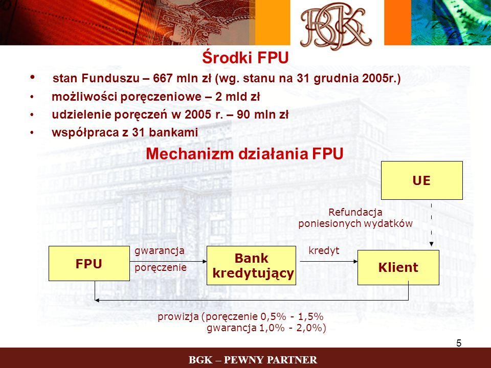 BGK – PEWNY PARTNER 5 Środki FPU stan Funduszu – 667 mln zł (wg. stanu na 31 grudnia 2005r.) możliwości poręczeniowe – 2 mld zł udzielenie poręczeń w
