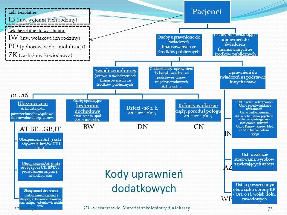 Kody uprawnień dodatkowych Pacjenci Osoby uprawnione do świadczeń finansowanych ze środków publicznych Świadczeniobiorcy ( ustawa o świadczeniach finansowanych ze środków publicznych) Ubezpieczeni Art.2 ust.1 pkt.1 powszechne obowiązkowe i dobrowolne ubezp.