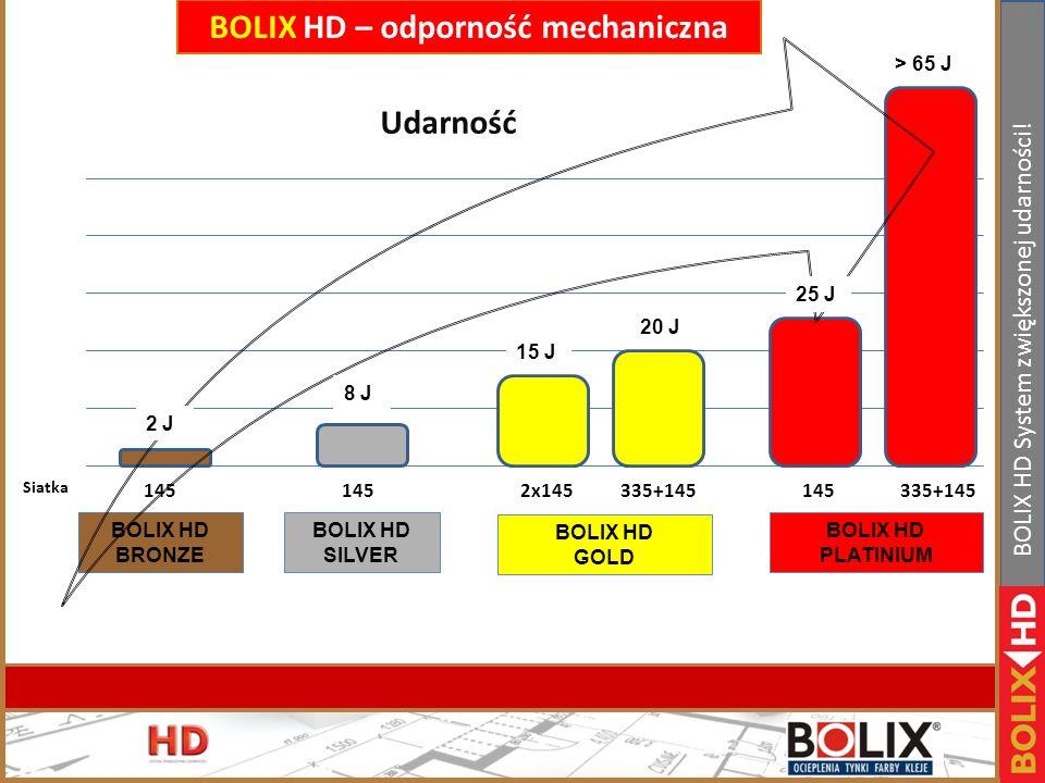 II Konferencja handlowa Bolix. Bełchatów 19-21.01.2011r www.bolix.pl BOLIX HD System zwiększonej udarności! BOLIX HD SILVER BOLIX HD SILVER BOLIX HD B