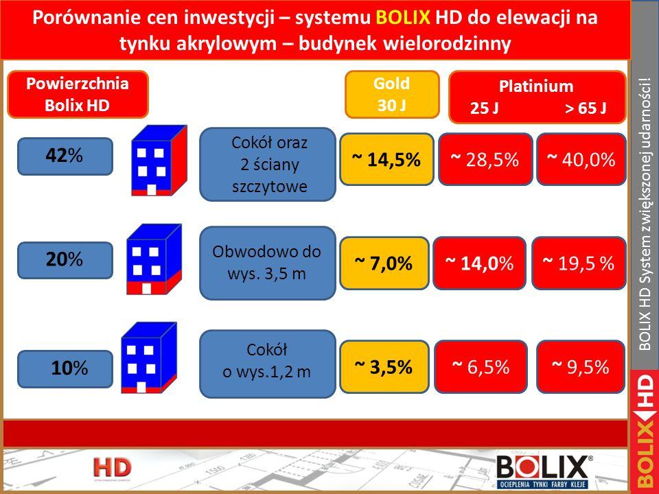 II Konferencja handlowa Bolix. Bełchatów 19-21.01.2011r www.bolix.pl BOLIX HD System zwiększonej udarności! 50,0 m 15,0 m 20,0 m Założenia: 1. Elewacj