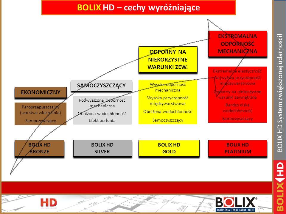 II Konferencja handlowa Bolix. Bełchatów 19-21.01.2011r www.bolix.pl BOLIX HD System zwiększonej udarności! Podział BOLIX HD Extreme
