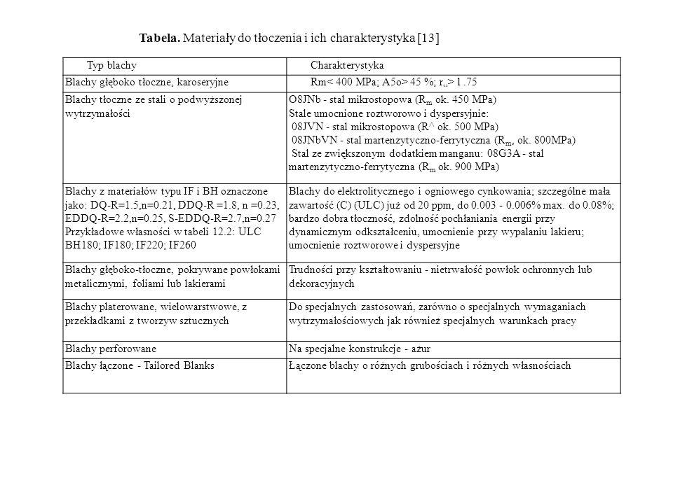 Typ blachyCharakterystyka Blachy głęboko tłoczne, karoseryjneRm 45 %; r> l.75 Blachy tłoczne ze stali o podwyższonej wytrzymałości O8JNb - stal mikros