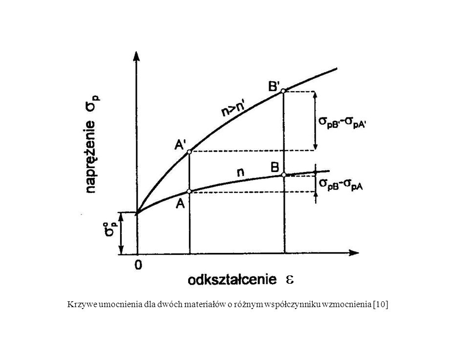 Krzywe umocnienia dla dwóch materiałów o różnym współczynniku wzmocnienia [10]