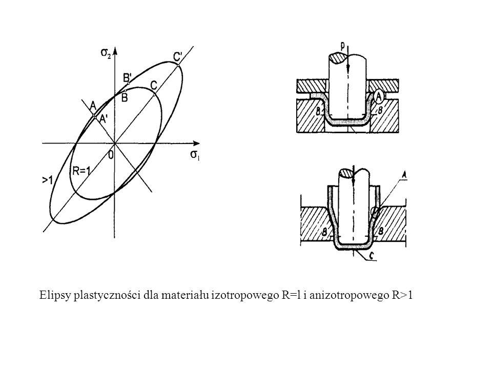 Elipsy plastyczności dla materiału izotropowego R=l i anizotropowego R>1