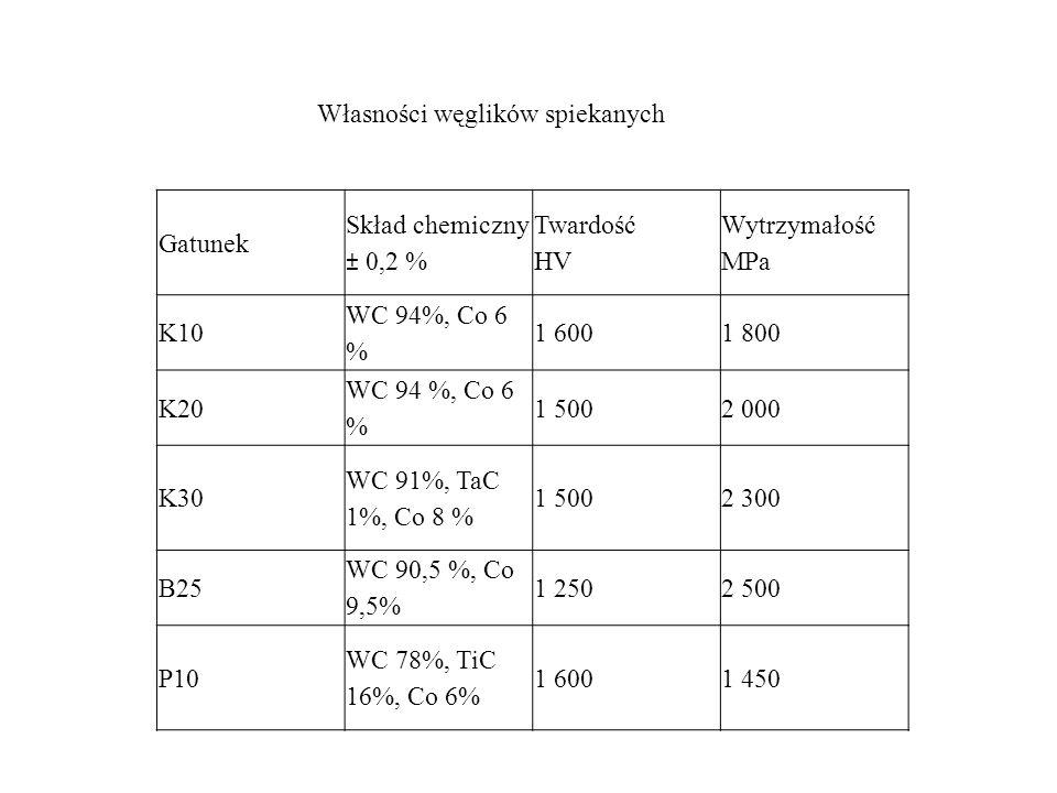 Gatunek Skład chemiczny ± 0,2 % Twardość HV Wytrzymałość MPa K10 WC 94%, Co 6 % 1 6001 800 K20 WC 94 %, Co 6 % 1 5002 000 K30 WC 91%, TaC 1%, Co 8 % 1