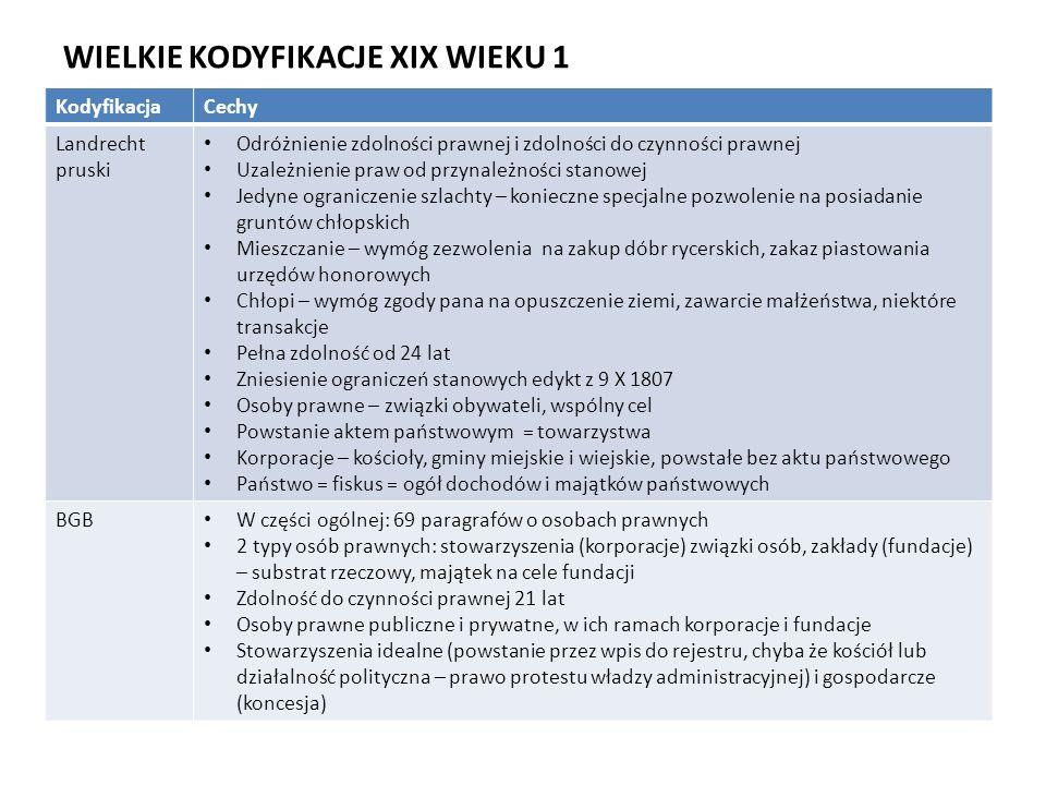 WIELKIE KODYFIKACJE XIX WIEKU 1 KodyfikacjaCechy Landrecht pruski Odróżnienie zdolności prawnej i zdolności do czynności prawnej Uzależnienie praw od przynależności stanowej Jedyne ograniczenie szlachty – konieczne specjalne pozwolenie na posiadanie gruntów chłopskich Mieszczanie – wymóg zezwolenia na zakup dóbr rycerskich, zakaz piastowania urzędów honorowych Chłopi – wymóg zgody pana na opuszczenie ziemi, zawarcie małżeństwa, niektóre transakcje Pełna zdolność od 24 lat Zniesienie ograniczeń stanowych edykt z 9 X 1807 Osoby prawne – związki obywateli, wspólny cel Powstanie aktem państwowym = towarzystwa Korporacje – kościoły, gminy miejskie i wiejskie, powstałe bez aktu państwowego Państwo = fiskus = ogół dochodów i majątków państwowych BGB W części ogólnej: 69 paragrafów o osobach prawnych 2 typy osób prawnych: stowarzyszenia (korporacje) związki osób, zakłady (fundacje) – substrat rzeczowy, majątek na cele fundacji Zdolność do czynności prawnej 21 lat Osoby prawne publiczne i prywatne, w ich ramach korporacje i fundacje Stowarzyszenia idealne (powstanie przez wpis do rejestru, chyba że kościół lub działalność polityczna – prawo protestu władzy administracyjnej) i gospodarcze (koncesja)