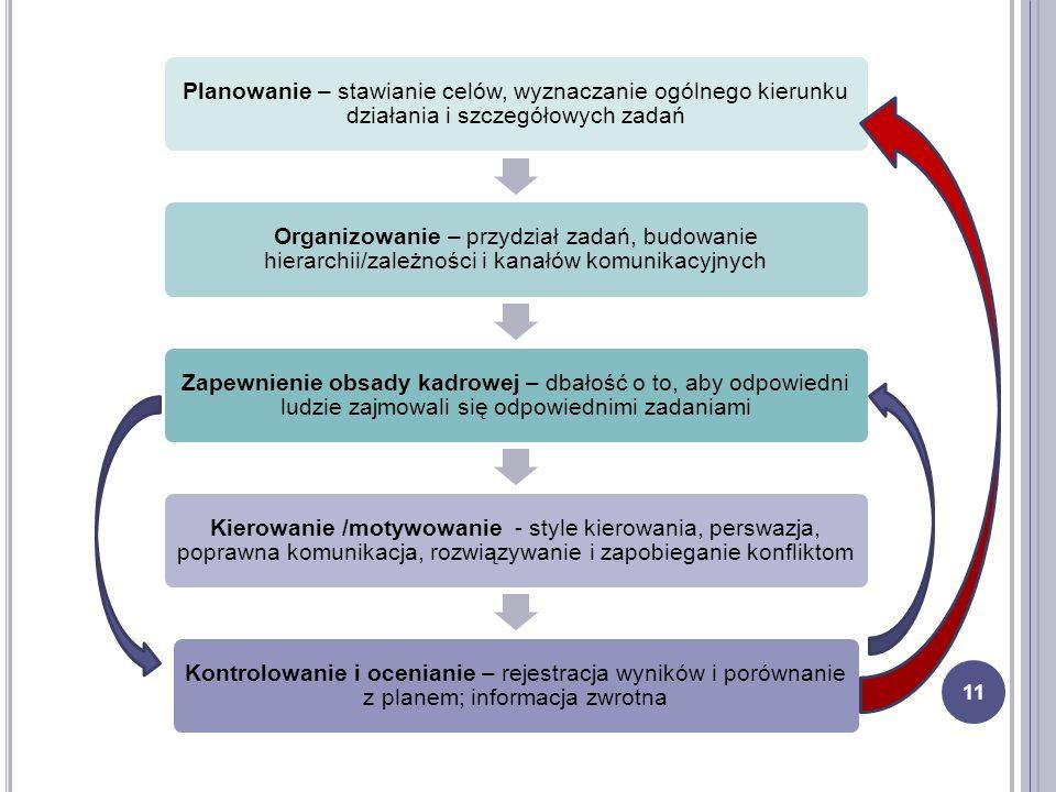 Planowanie – stawianie celów, wyznaczanie ogólnego kierunku działania i szczegółowych zadań Organizowanie – przydział zadań, budowanie hierarchii/zale