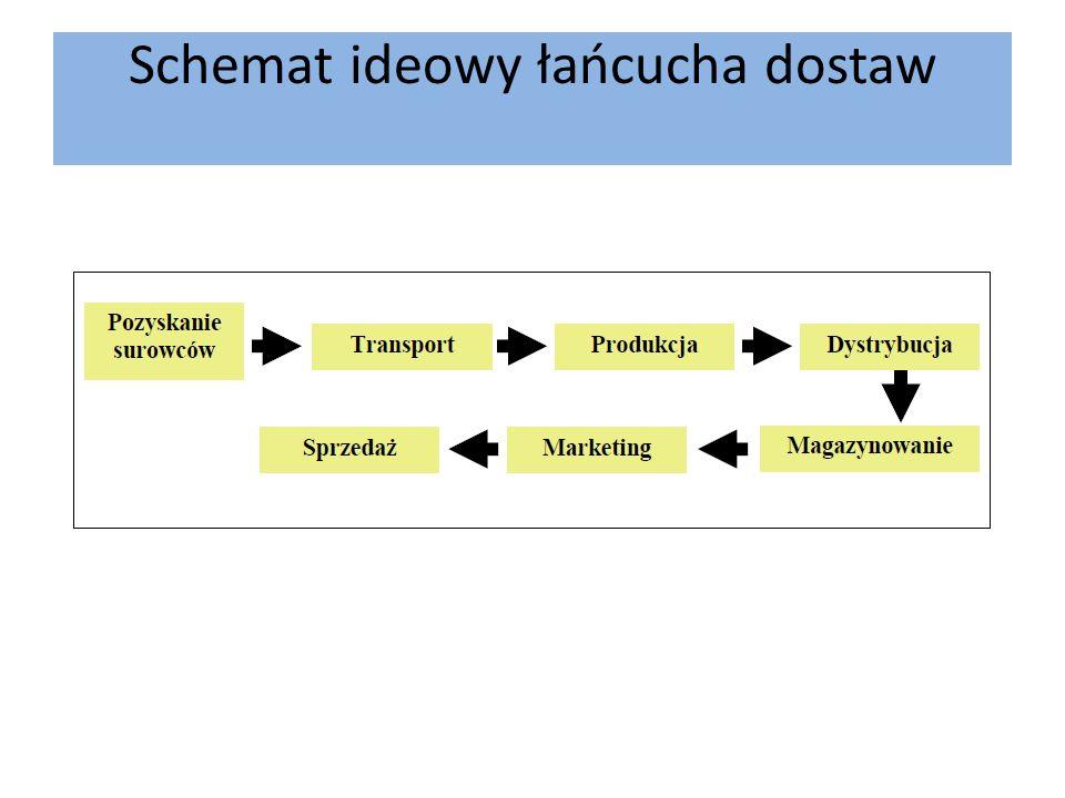 Schemat ideowy łańcucha dostaw
