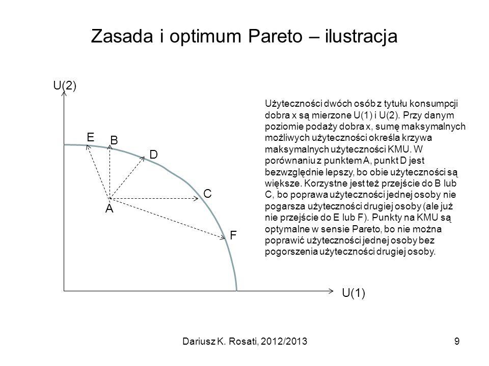 Zasada i optimum Pareto – ilustracja Dariusz K. Rosati, 2012/20139 U(2) U(1) A E B D C F Użyteczności dwóch osób z tytułu konsumpcji dobra x są mierzo