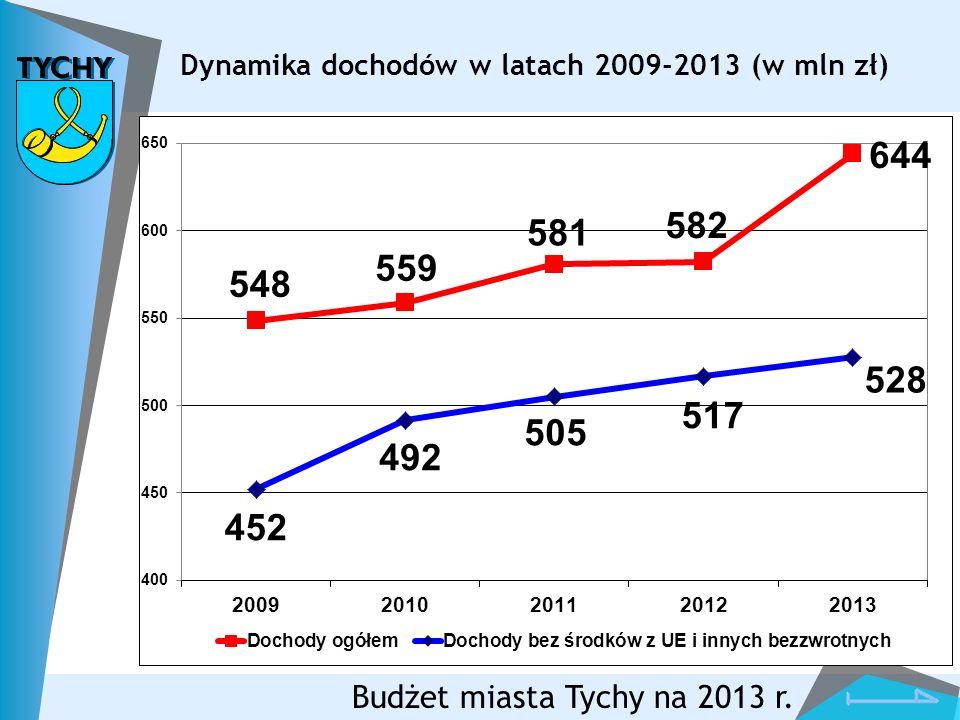 Dynamika dochodów w latach 2009-2013 (w mln zł)