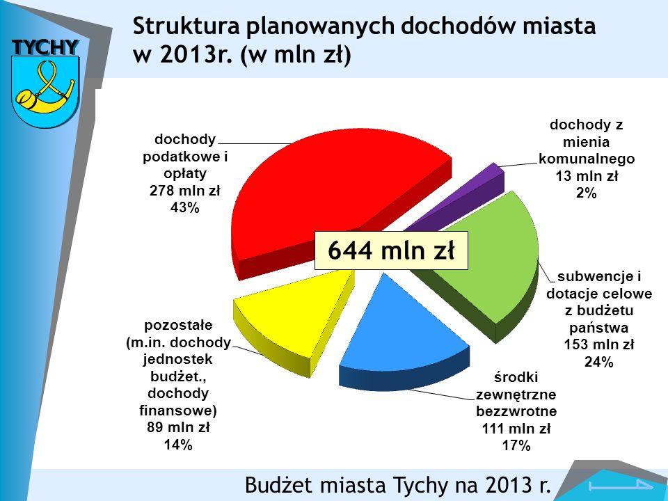 Budżet miasta Tychy na 2013 r. Struktura planowanych dochodów miasta w 2013r. (w mln zł) 644 mln zł