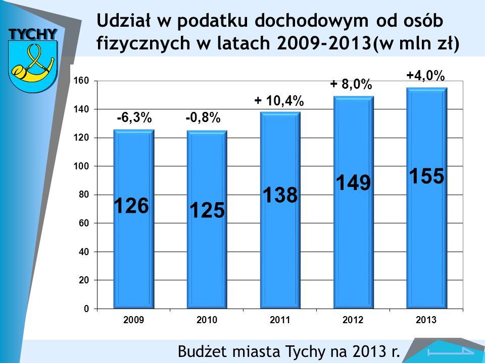 Budżet miasta Tychy na 2013 r. Udział w podatku dochodowym od osób fizycznych w latach 2009-2013(w mln zł)