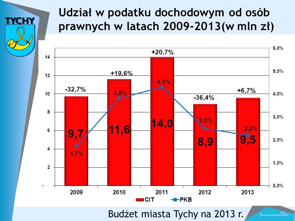 Budżet miasta Tychy na 2013 r. Udział w podatku dochodowym od osób prawnych w latach 2009-2013(w mln zł)