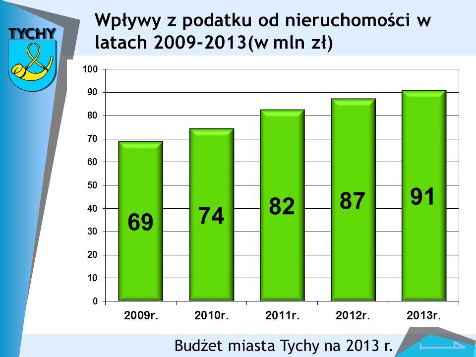 Budżet miasta Tychy na 2013 r. Wpływy z podatku od nieruchomości w latach 2009-2013(w mln zł)