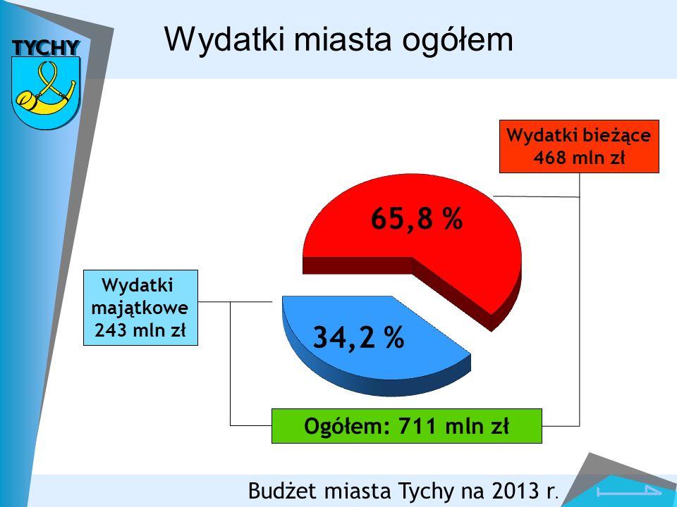 Wydatki majątkowe 243 mln zł Wydatki miasta ogółem Budżet miasta Tychy na 2013 r. Wydatki bieżące 468 mln zł Ogółem: 711 mln zł 65,8 % 34,2 %
