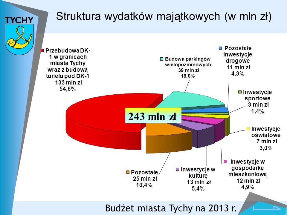 Struktura wydatków majątkowych (w mln zł) Budżet miasta Tychy na 2013 r.