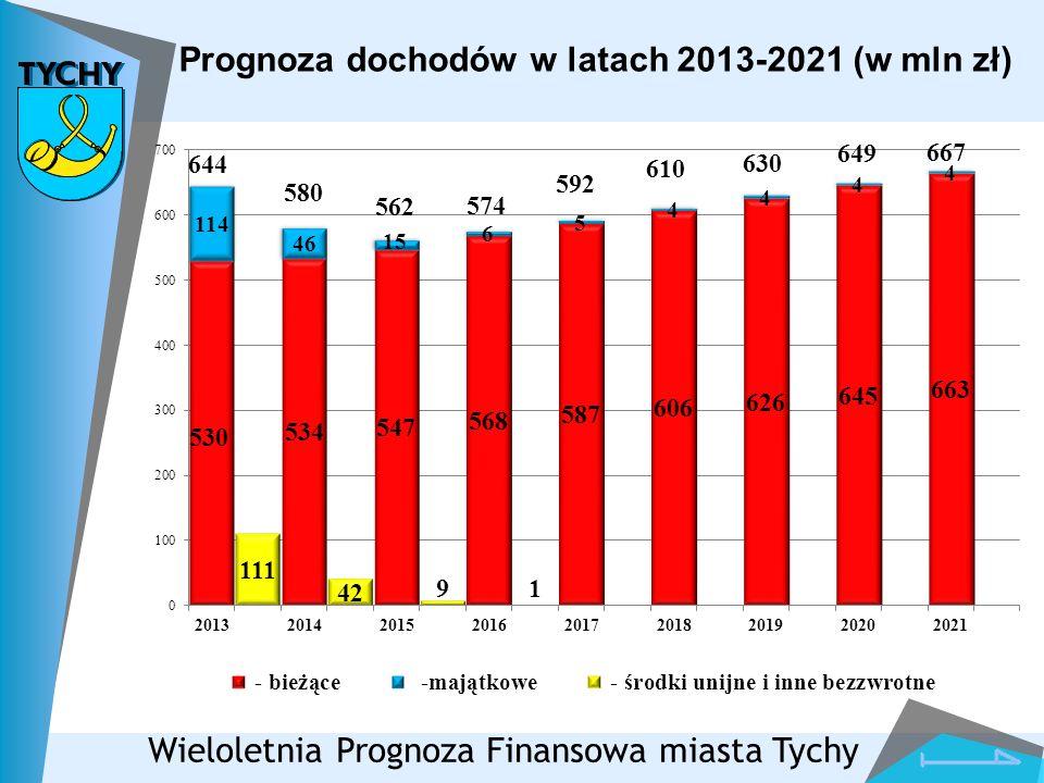 Prognoza dochodów w latach 2013-2021 (w mln zł) Wieloletnia Prognoza Finansowa miasta Tychy