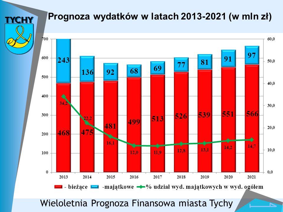 Prognoza wydatków w latach 2013-2021 (w mln zł) Wieloletnia Prognoza Finansowa miasta Tychy