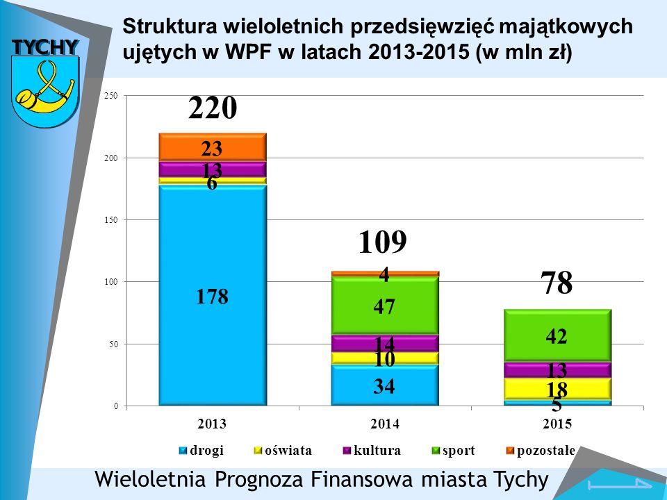 Struktura wieloletnich przedsięwzięć majątkowych ujętych w WPF w latach 2013-2015 (w mln zł) Wieloletnia Prognoza Finansowa miasta Tychy