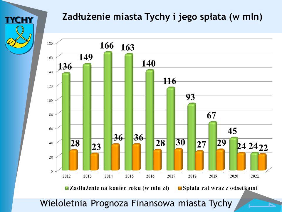 Zadłużenie miasta Tychy i jego spłata (w mln) Wieloletnia Prognoza Finansowa miasta Tychy