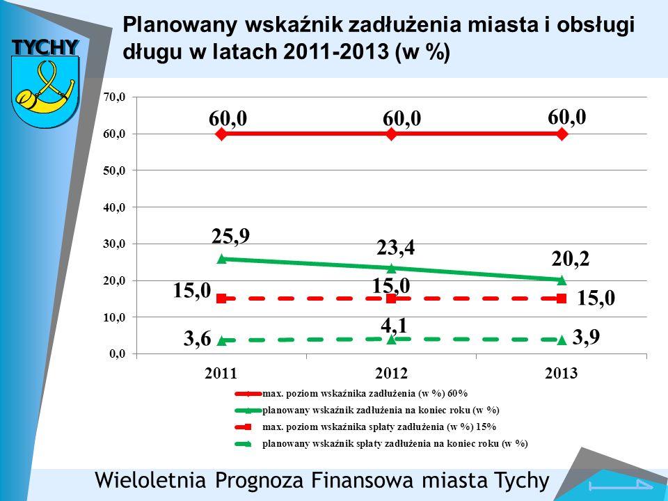 Planowany wskaźnik zadłużenia miasta i obsługi długu w latach 2011-2013 (w %) Wieloletnia Prognoza Finansowa miasta Tychy