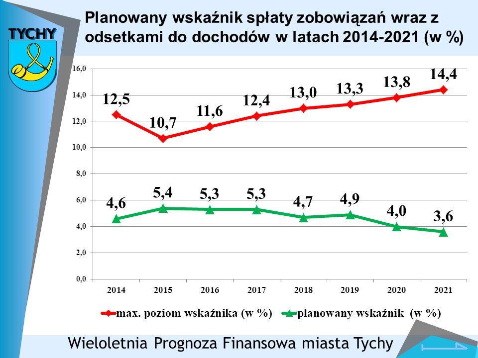Planowany wskaźnik spłaty zobowiązań wraz z odsetkami do dochodów w latach 2014-2021 (w %) Wieloletnia Prognoza Finansowa miasta Tychy