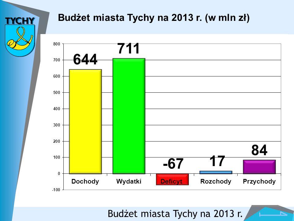 Budżet miasta Tychy na 2013 r. (w mln zł) Budżet miasta Tychy na 2013 r.